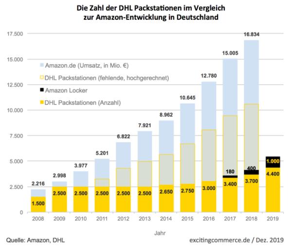 Entwicklung der DHL Packstationen im Vergleich zu Amazon